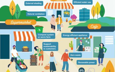 Banyule Community Climate Action Plan